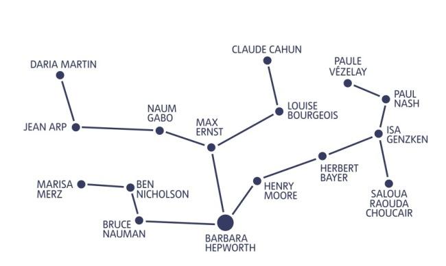 Constellation of artworks in the Hepworth display
